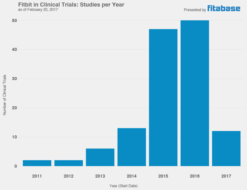 Clinical Trials per Year (Fitbit)