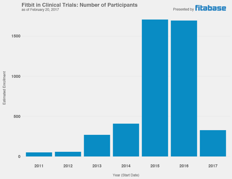 Clinical Trial Participants per Year (Fitbit)