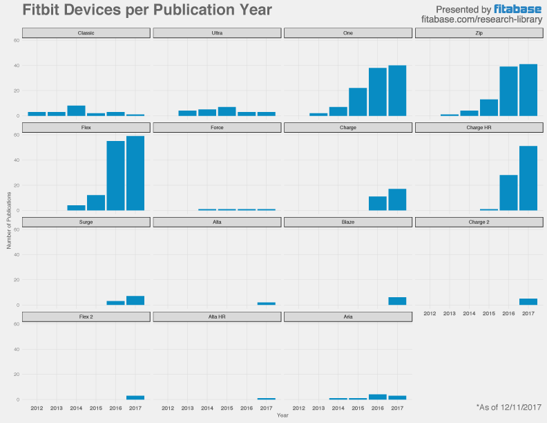 Fitbit Studies by Device by Year