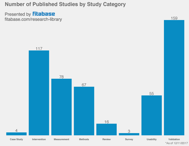 Fitbit Studies by Category