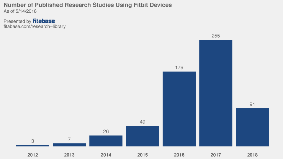 Fitbit publications by year